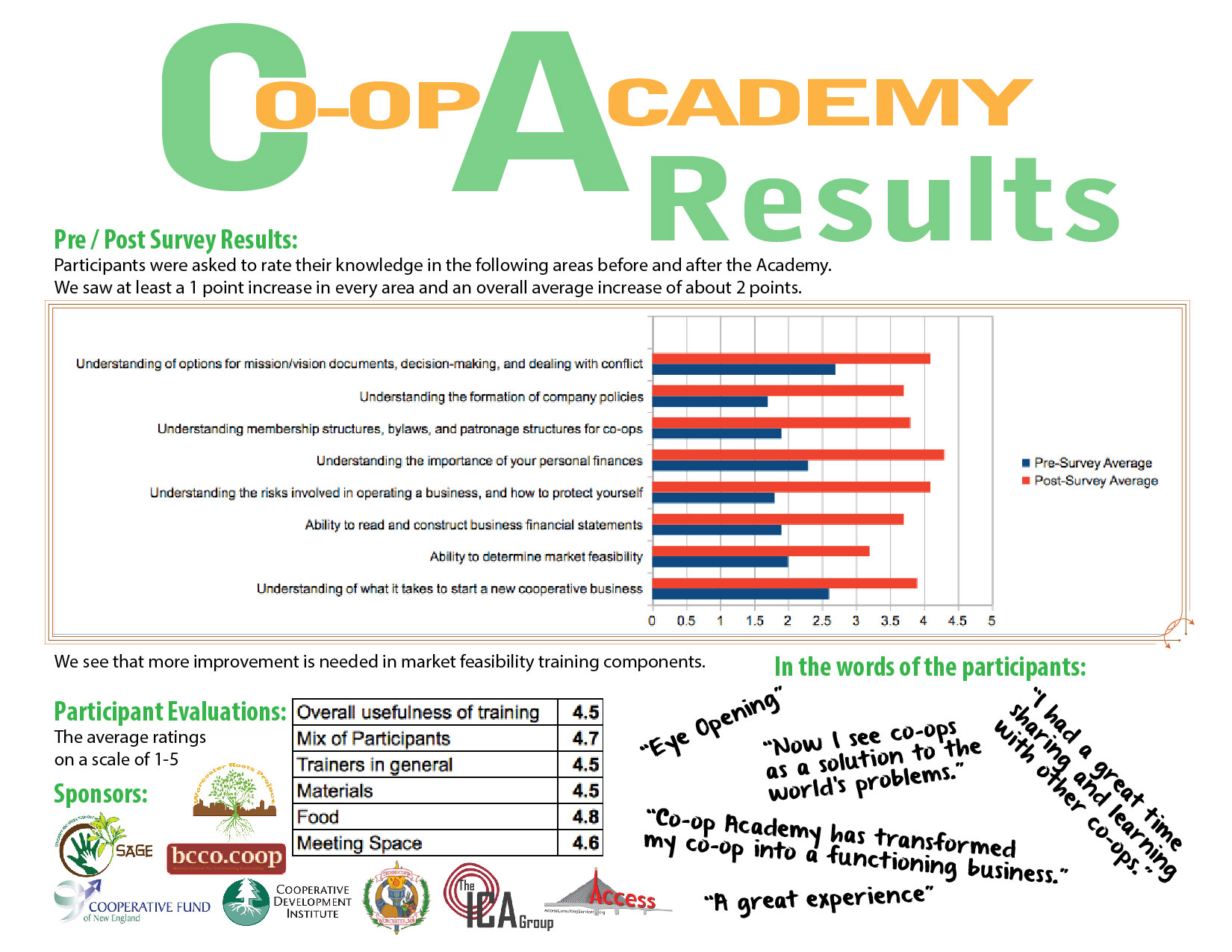 Co-op_Academy_2015_results-01